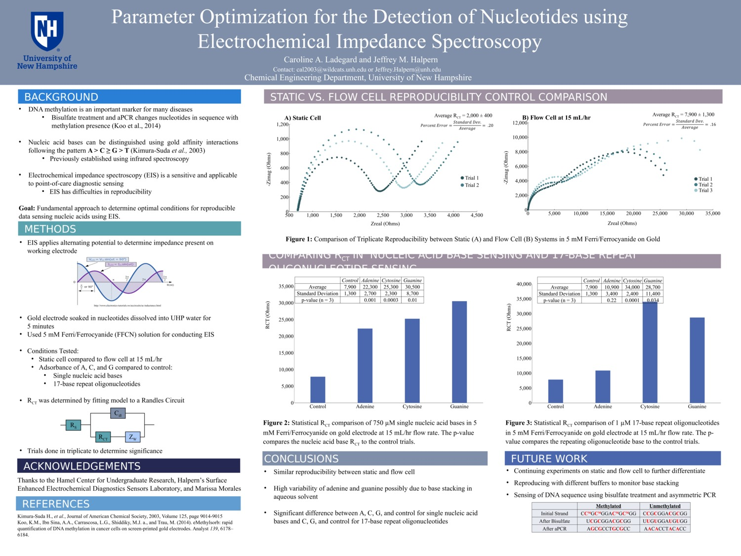 Parameter Optimization Of The Detection Of Nucleotides Using Electrochemical Impedance Spectroscopy by mm1452