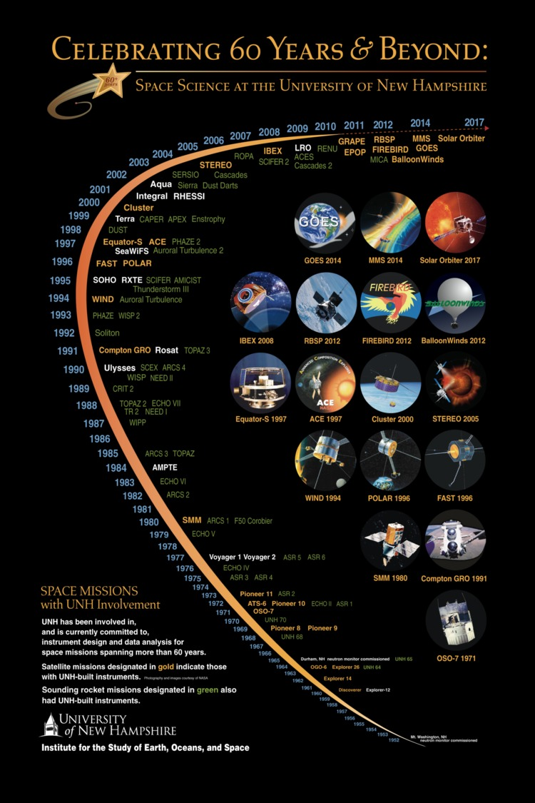 Sixty Years Of Space Science At Unh by BlackHoleDude