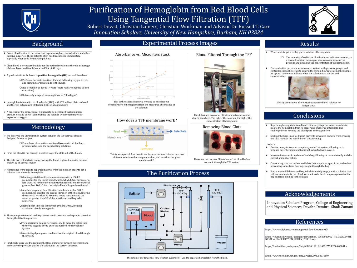 Purification Of Hemoglobin From Red Blood Cells Using Tangential Flow Filtration (Tff) by cnw1009