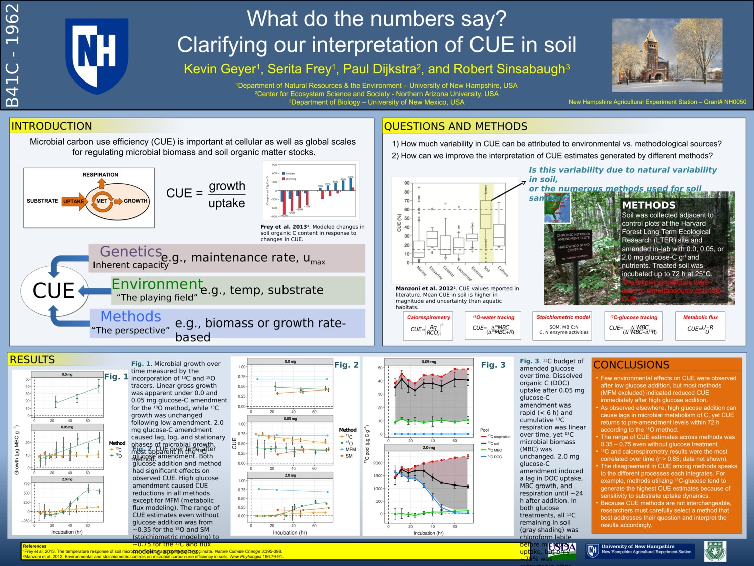 What Do The Numbers Say? Clarifying Our Interpretation Of Cue In Soil by geyerkev