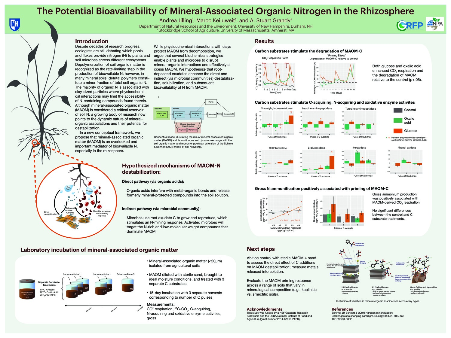 The Potential Bioavailability Of Mineral-Associated Organic Nitrogen In The Rhizosphere by andreajilling