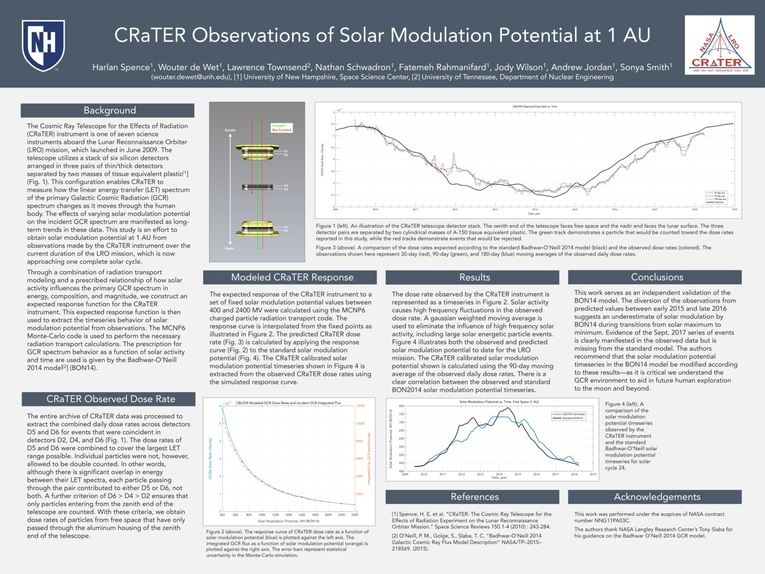 Crater Observations Of Solar Modulation Potential At 1 Au by wouterdewet