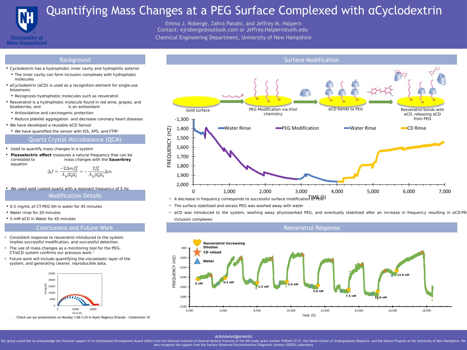 Quantifying Mass Changes At A Peg Surface Complexed With Αcyclodextrin by ejr1031