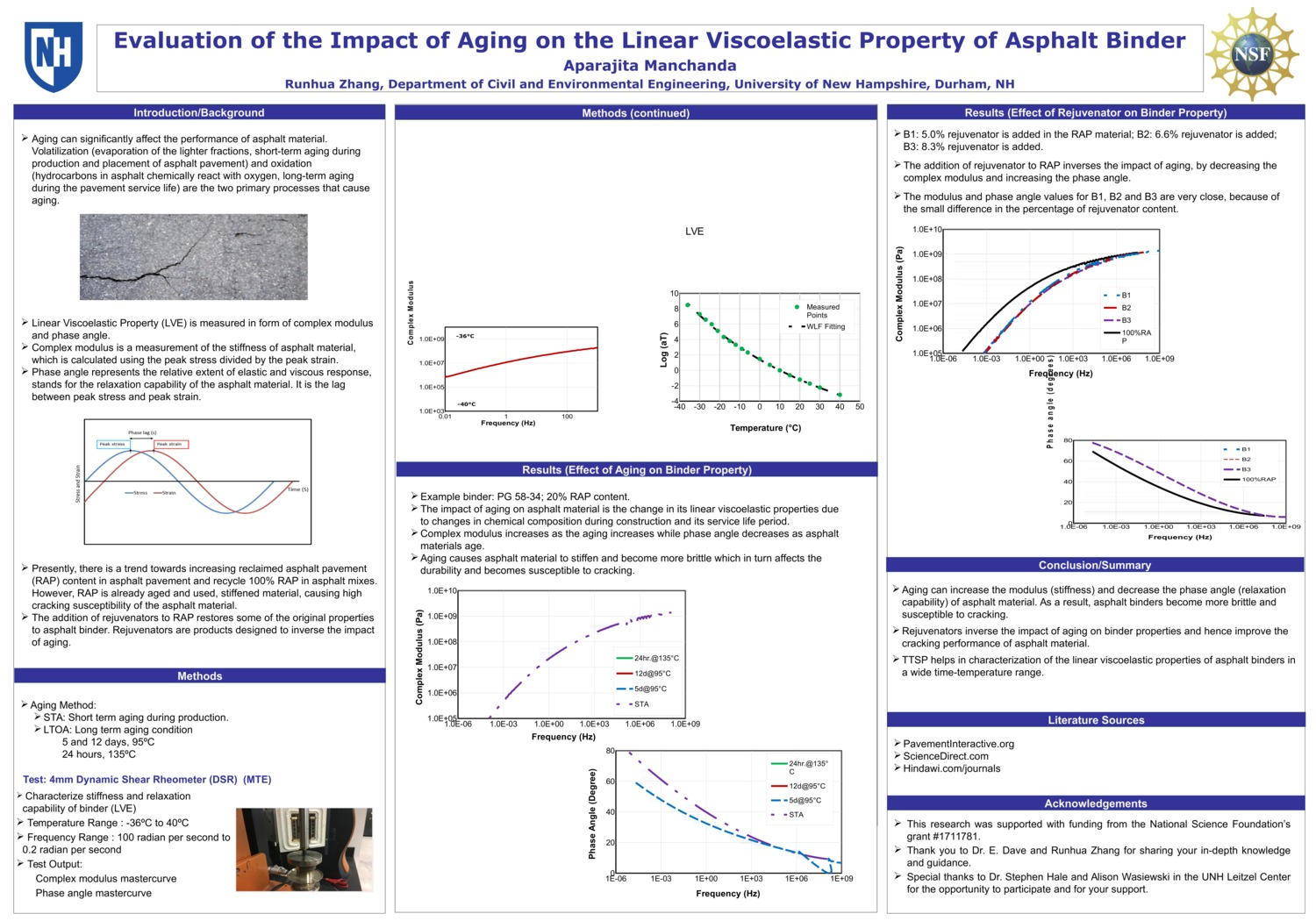 Evaluation Of The Impact Of Aging On The Linear Viscoelastic Property Of Asphalt Binder by am1632
