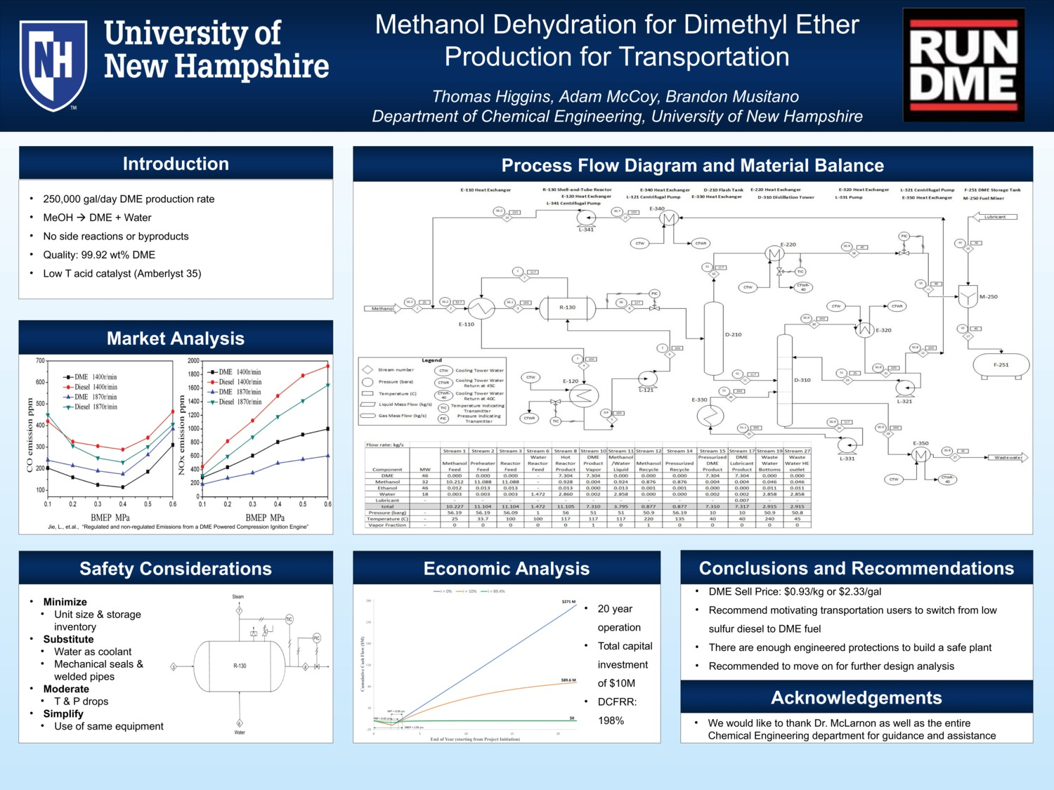 Methanol Dehydration For Dimethyl Ether Production For Transportation by anm2009