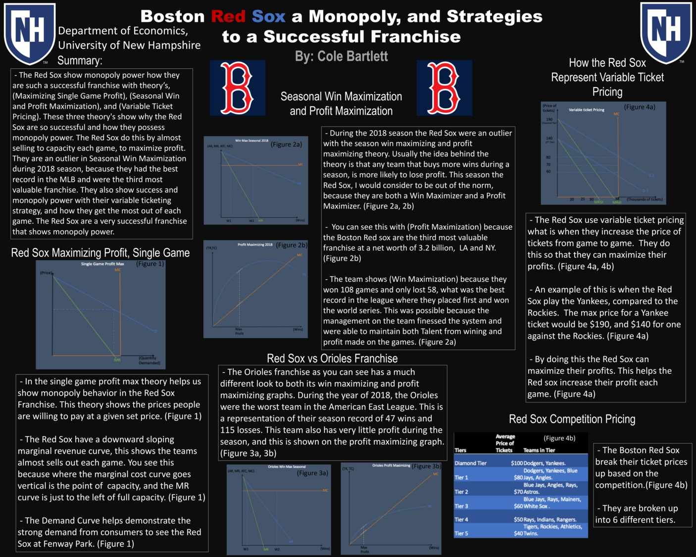 Boston Red Sox A Monopoly, And Strategies To A Successful Franchise  by csb1020