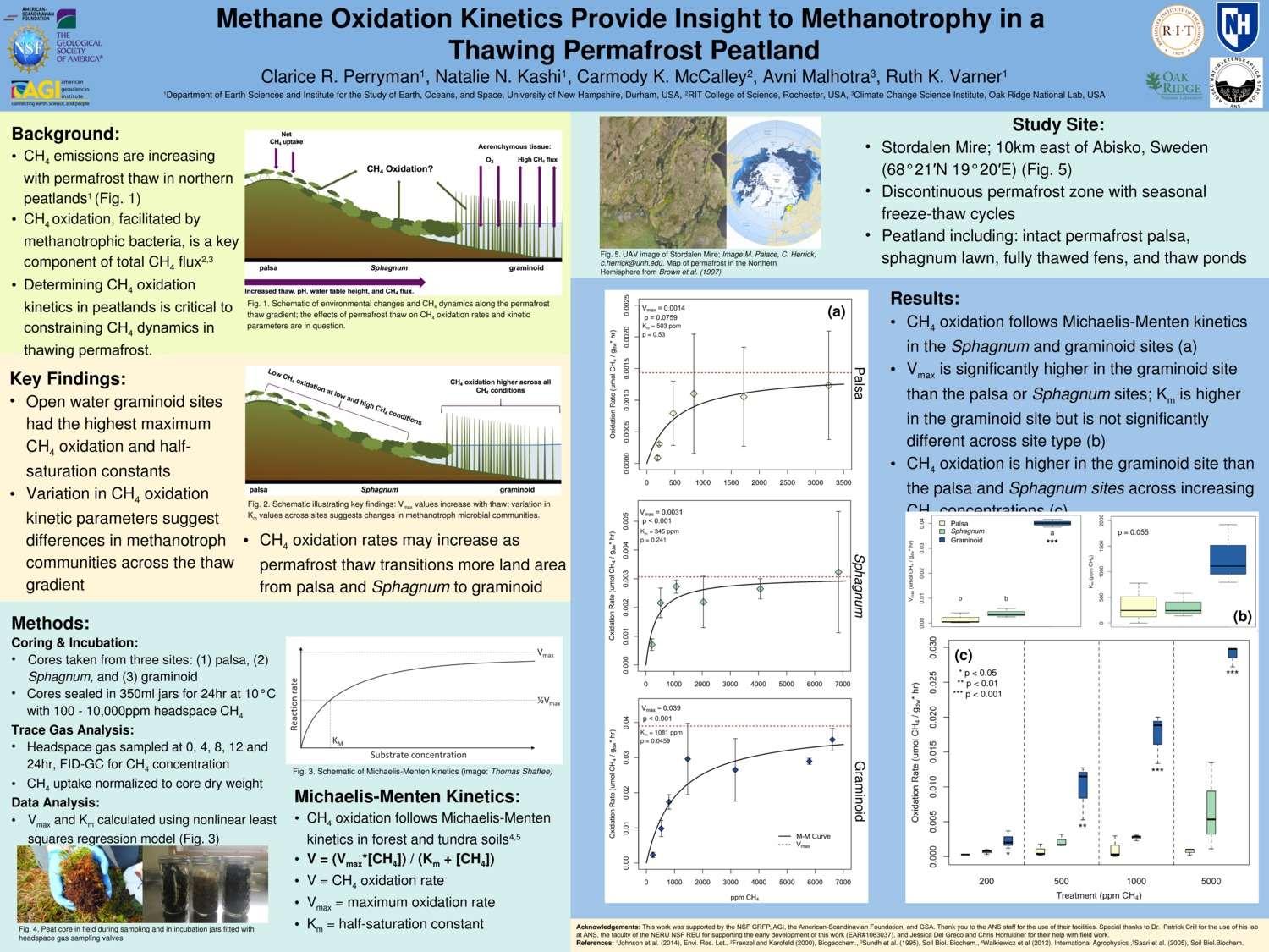 Methane Oxidation Kinetics Provide Insight To Methanotrophy In A  Thawing Permafrost Peatland by crp1006