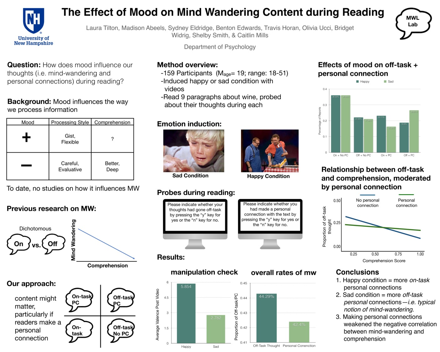 The Effect Of Mood On Mind Wandering Content During Reading by csm1048