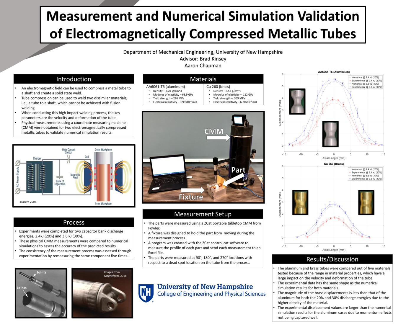 Measurement And Numerical Simulation Validation Of Electromagnetically Compressed Metallic Tubes by asc1015