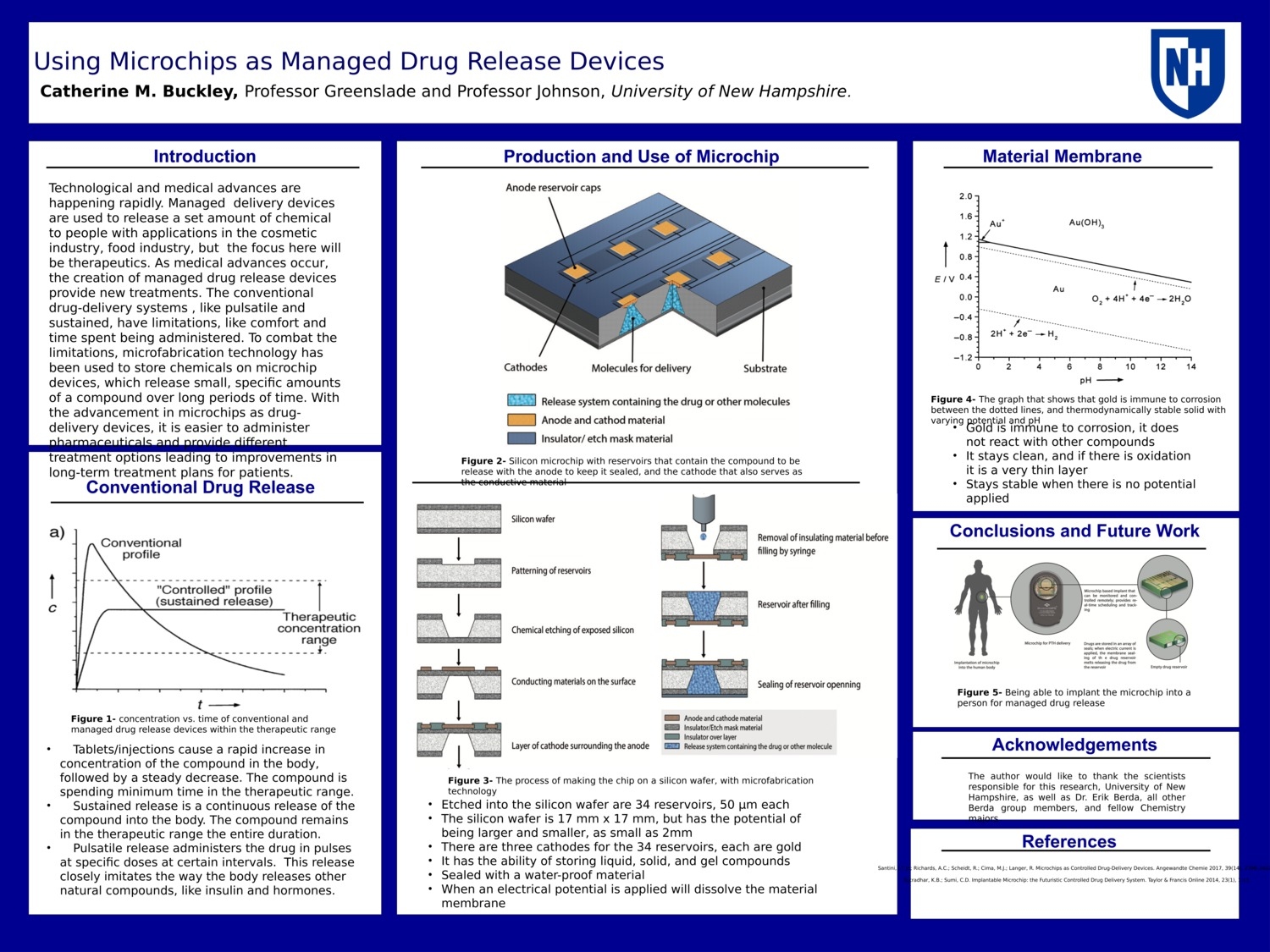 Using Microchips As Managed Drug Release Devices  by cmb2005