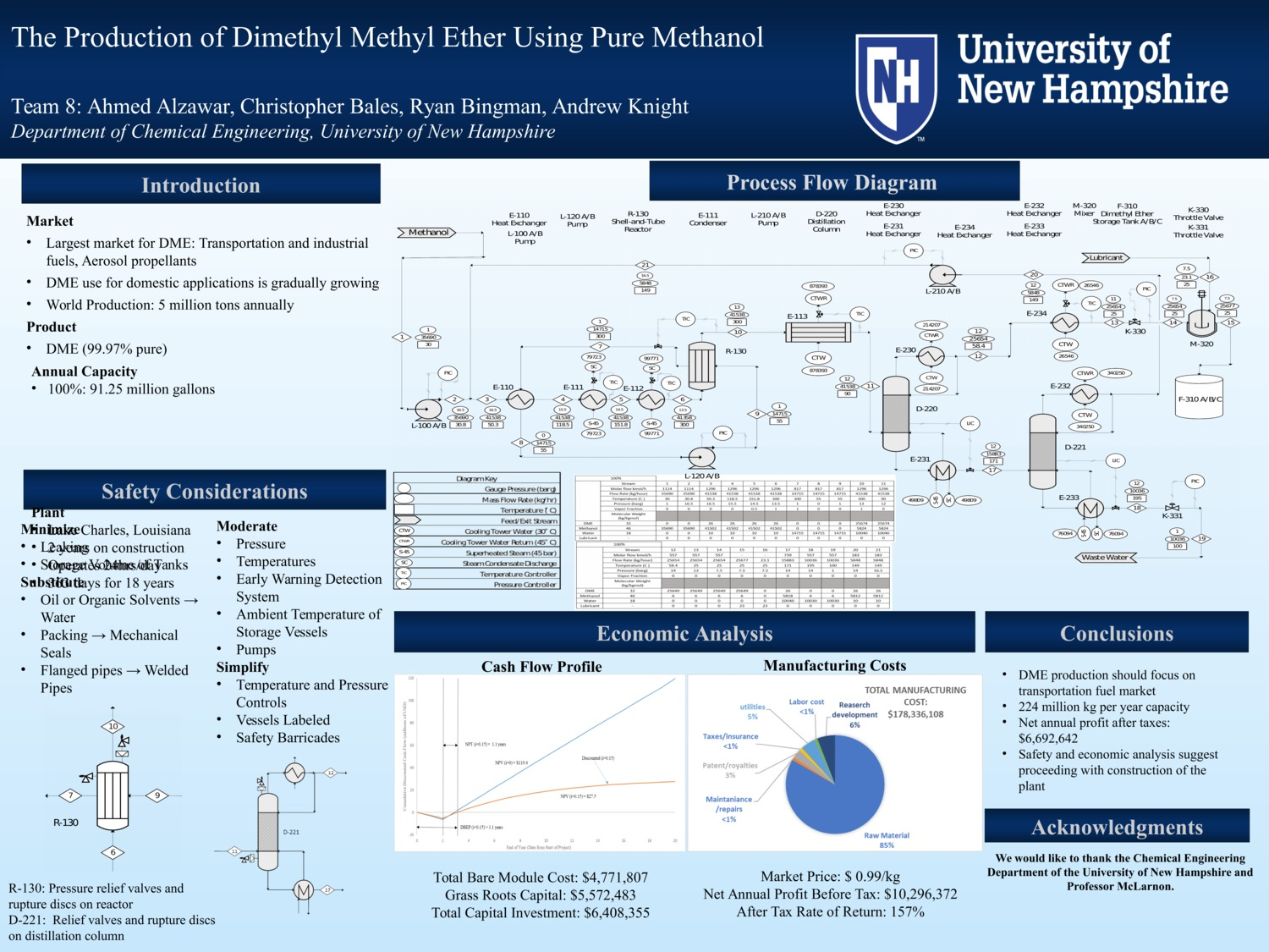 Production Of Dimethyl Ether Using Pure Methanol by awj39