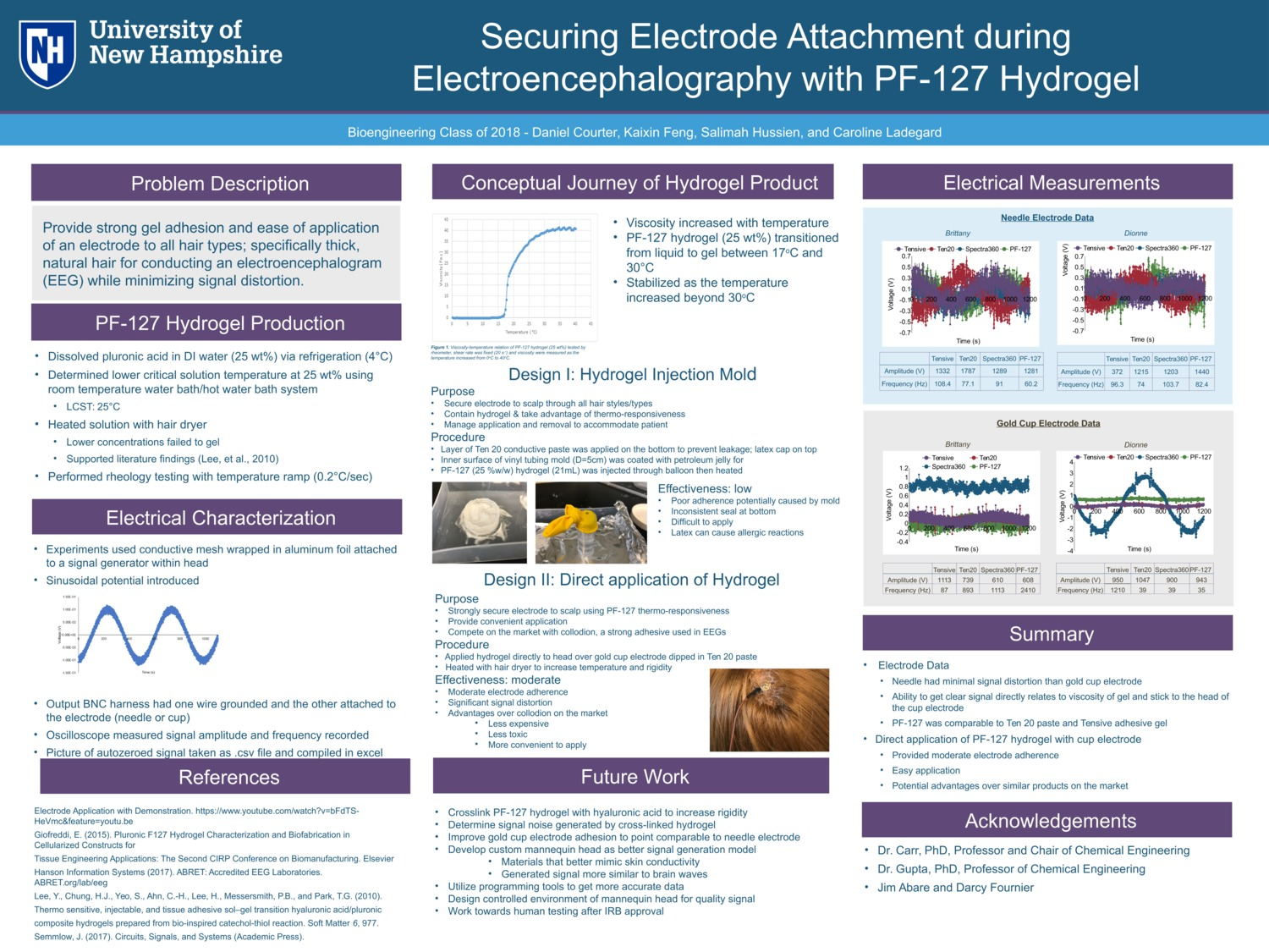 Securing Electrode Attachment During Electroencephalography With Pf-127 Hydrogel by djc2007