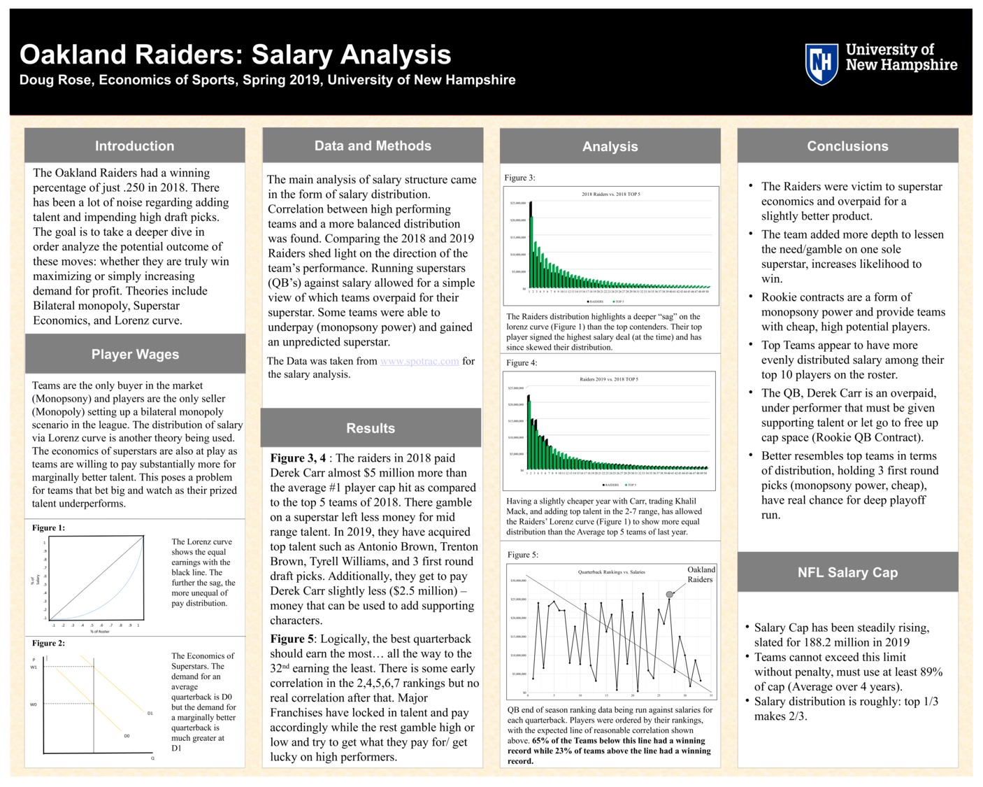 Oakland Raiders: Salary Analysis  by dr1039