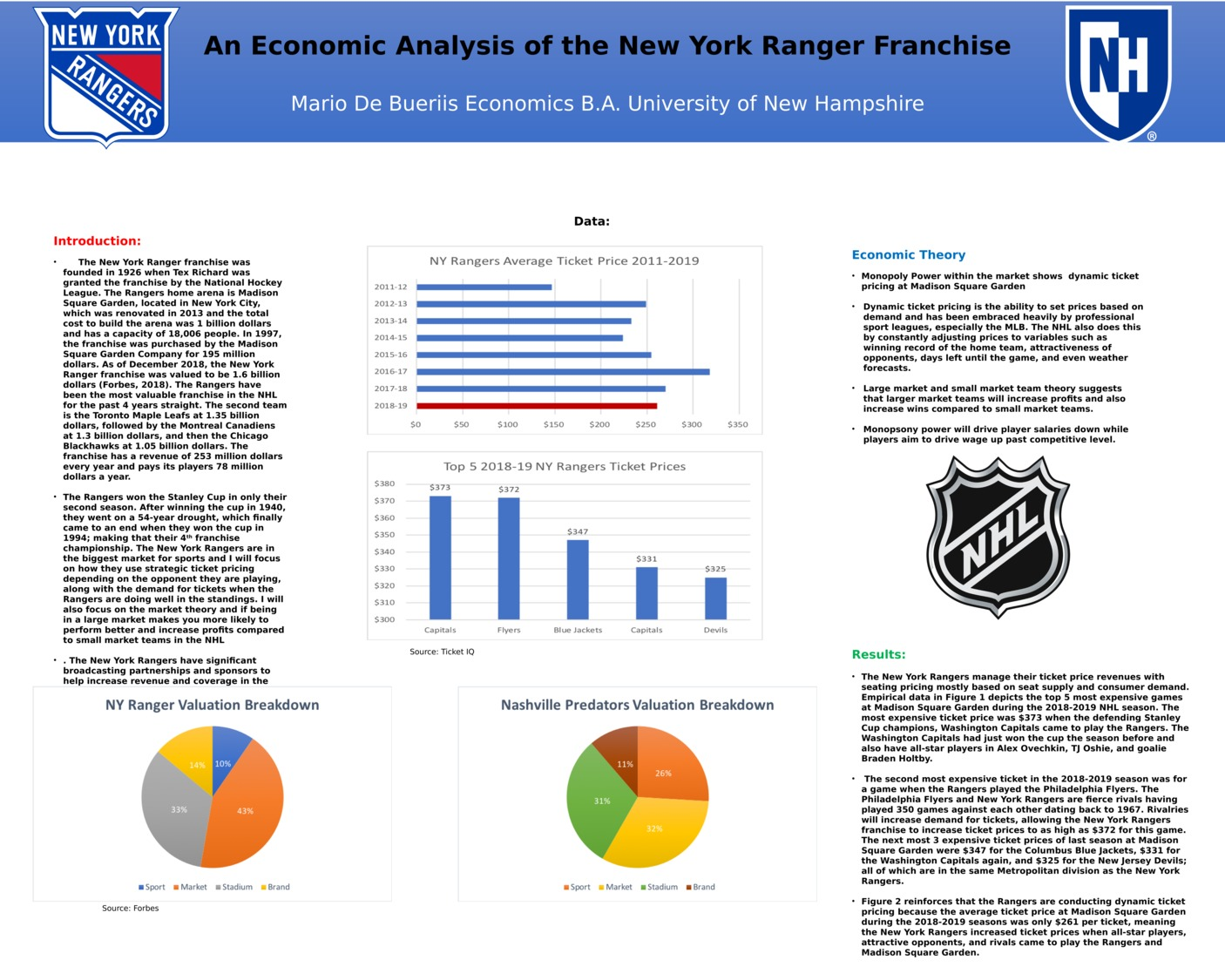 An Economic Analysis Of The New York Ranger Franchise by md1058