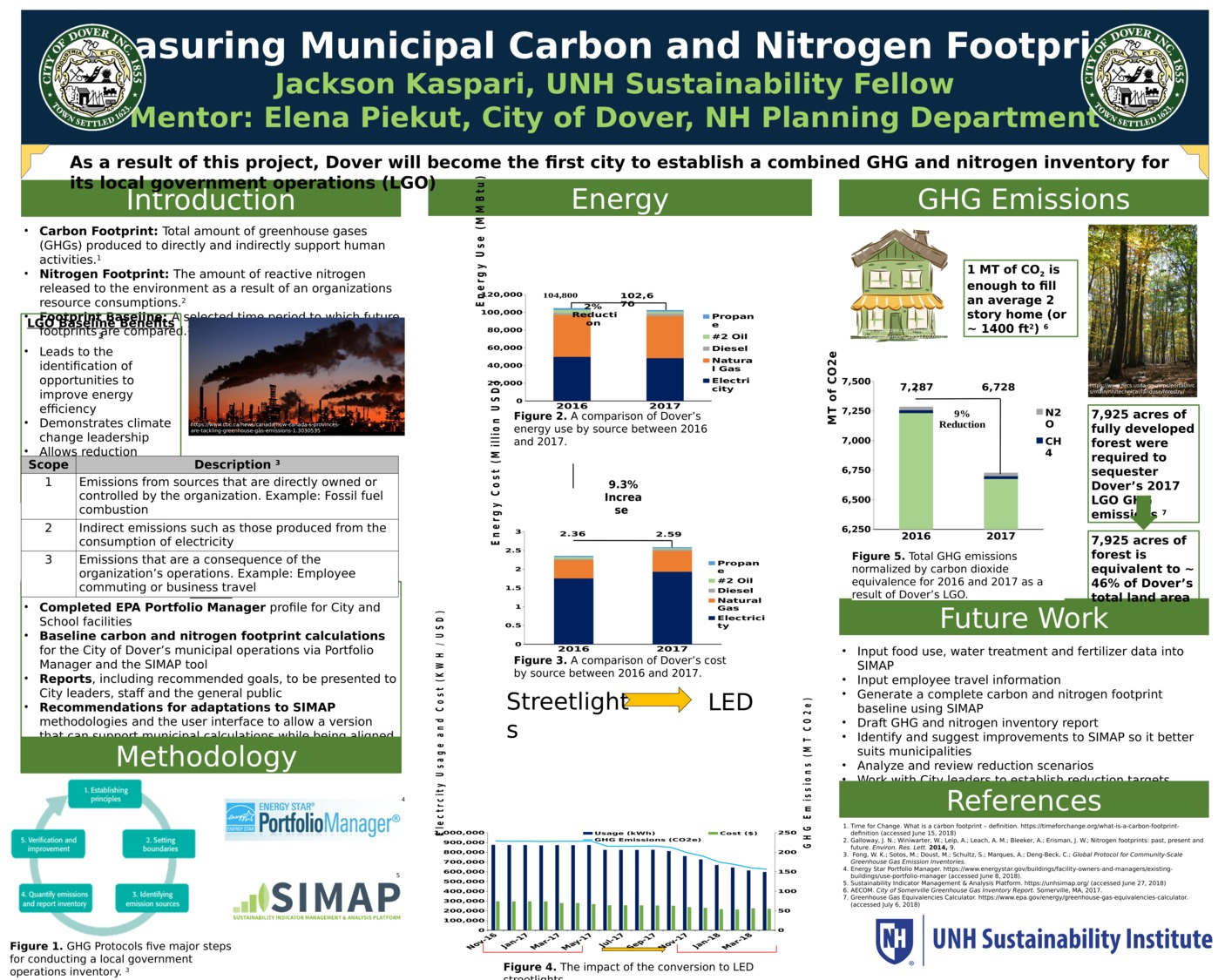 Measuring Municipal Carbon And Nitrogen Footprints  by kasparinh