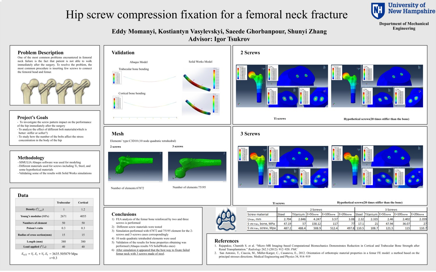 Hip Screw Compression Fixation For A Femoral Neck Fracture by kv1012