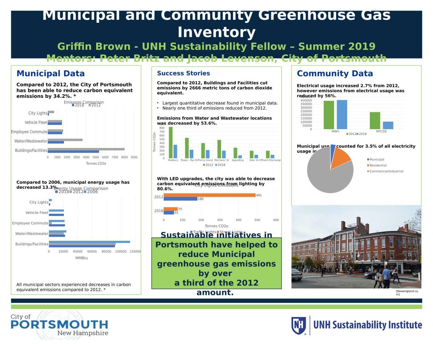 Municipal And Community Greenhouse Gas Inventory: Portsmouth New Hampshire by gb1094