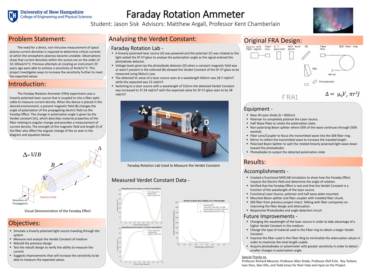 Faraday Rotation Ammeter  by jas2015