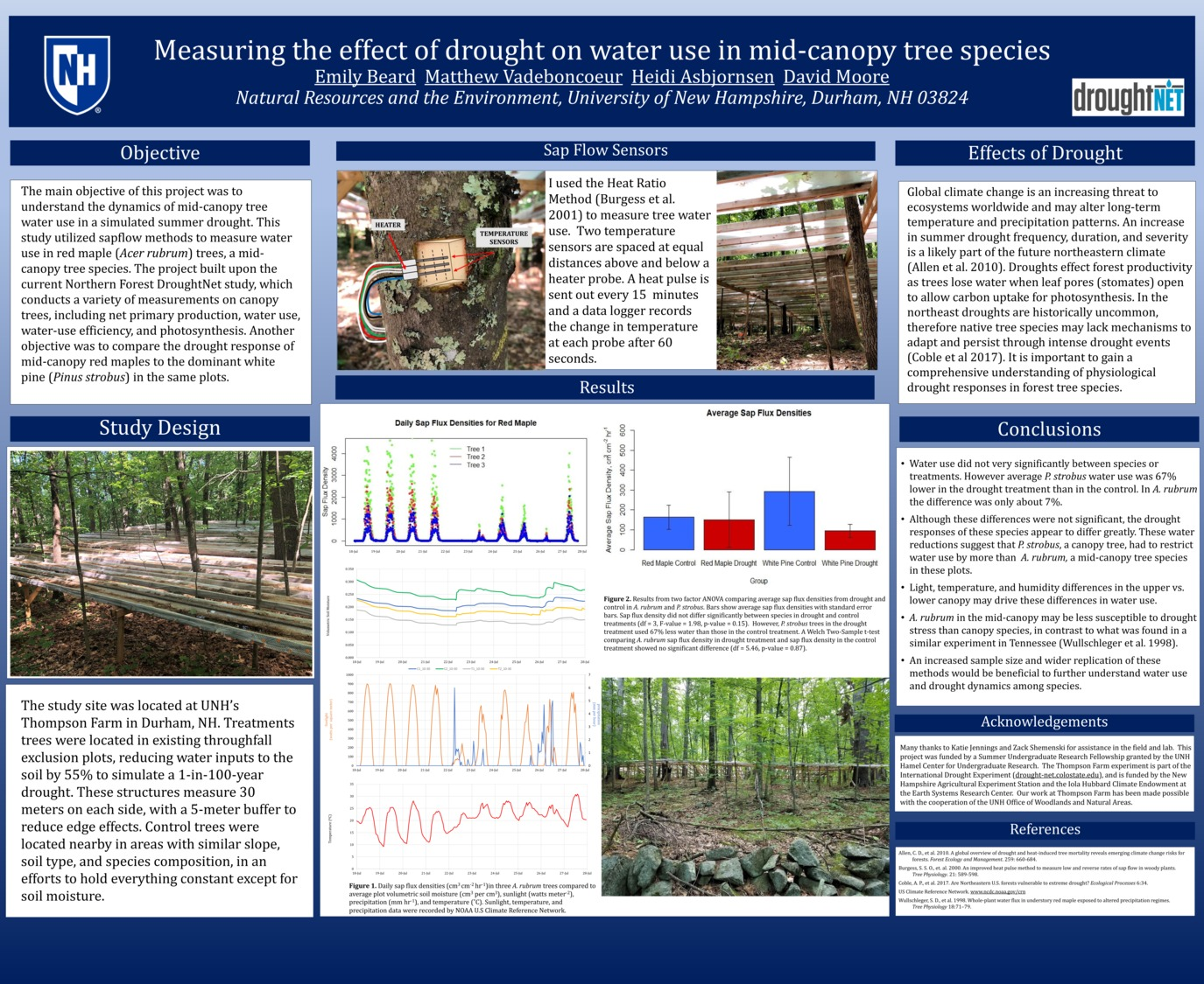 Measuring The Effect Of Drought On Water Use In Mid-Canopy Tree Species by eab1030