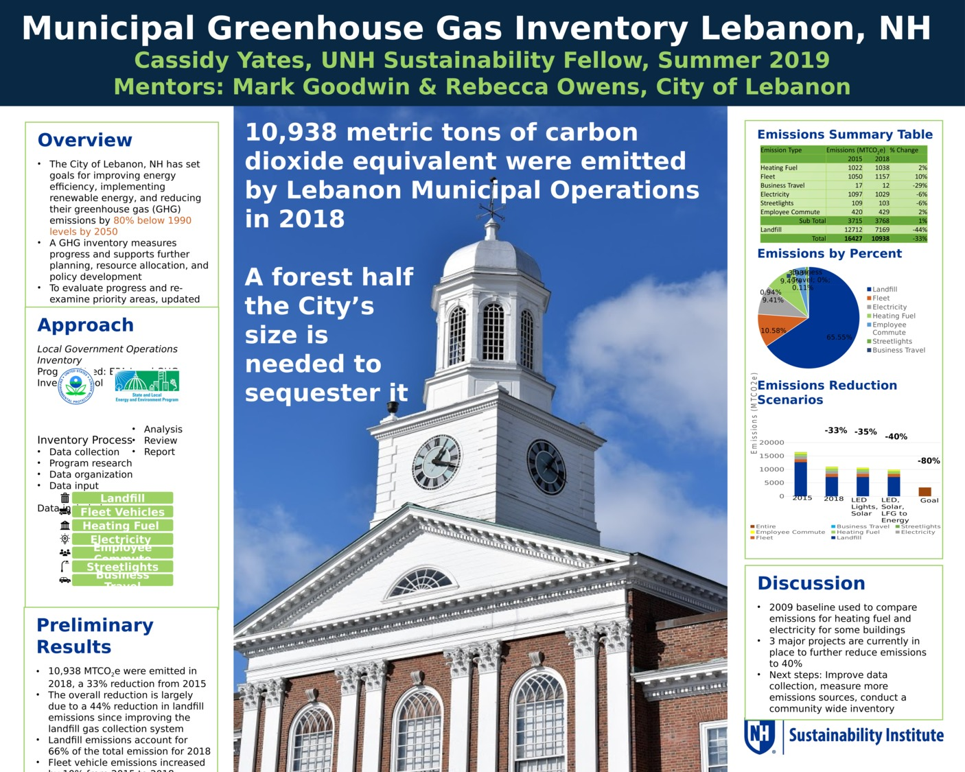 Municipal Greenhouse Gas Inventory Lebanon, Nh by cry1004