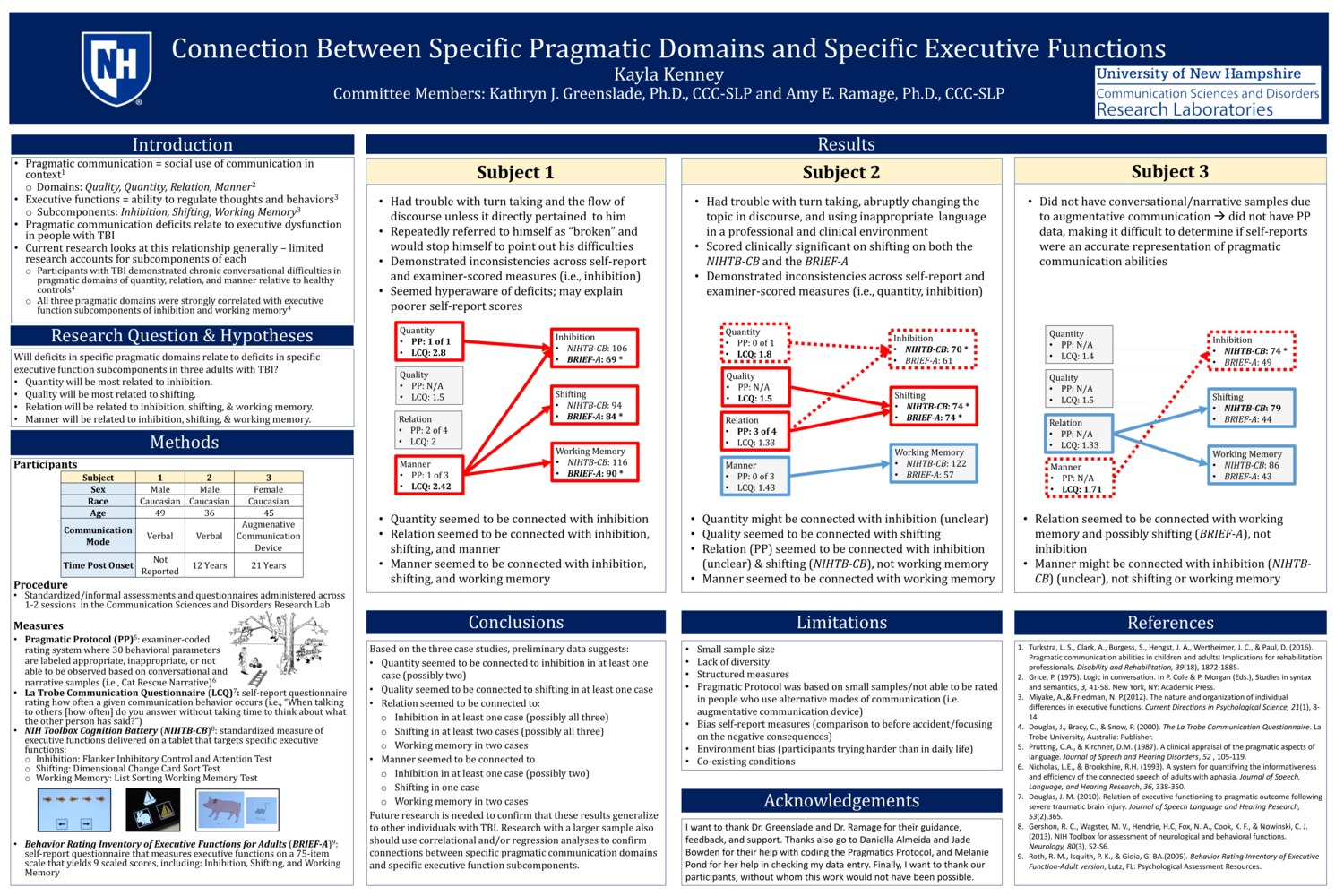 Connection Between Specific Pragmatic Domains And Specific Executive Functions by kg1111