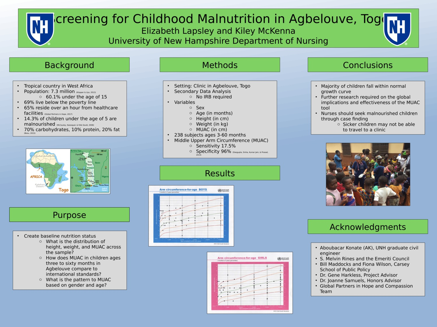 Screening For Malnutrition In Agbelouve, Togo by ehl2002