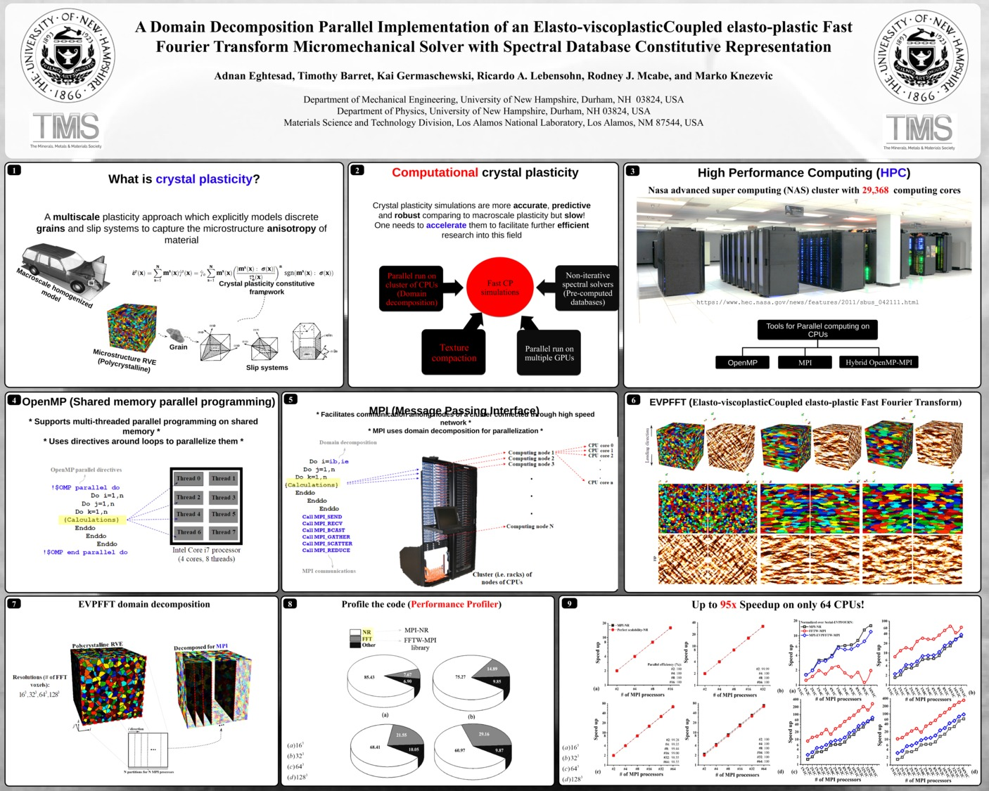 A Domain Decomposition Parallel Implementation Of An Elasto-Viscoplasticcoupled Elasto-Plastic Fast Fourier Transform Micromechanical Solver With Spectral Database Constitutive Representation by ae1007