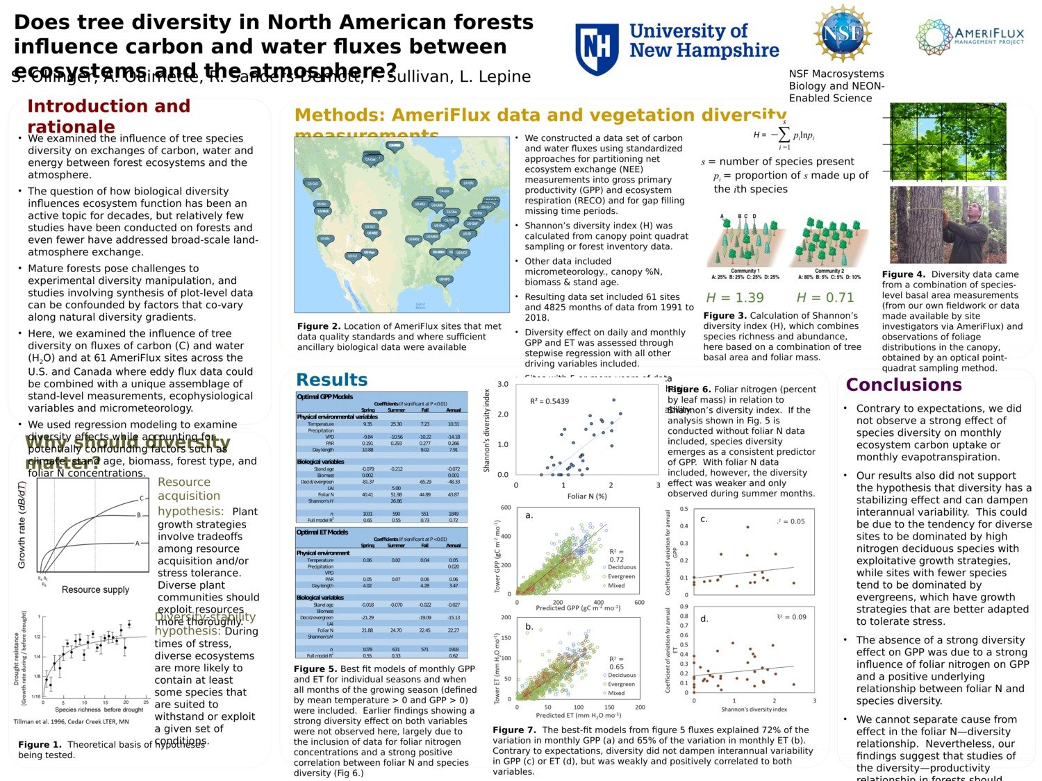 Does Tree Diversity In North American Forests Influence Carbon And Water Fluxes Between Ecosystems And The Atmosphere? by svollinger