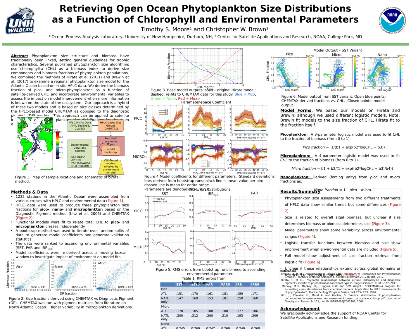 Retrieving Open Ocean Phytoplankton Size Distributions As A Function Of Chlorophyll And Environmental Parameters by tsmoore