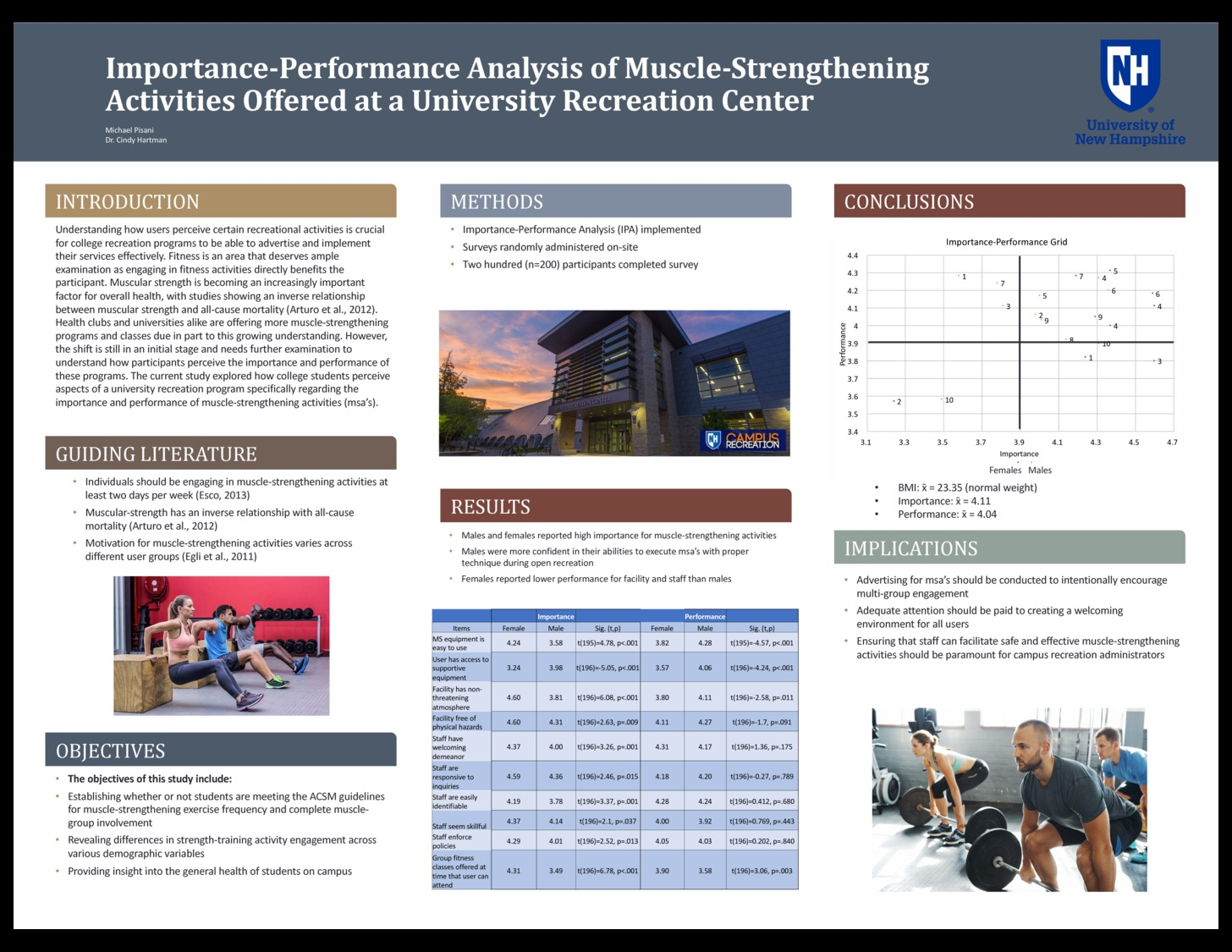 Importance-Performance Analysis Of Muscle-Strengthening Activities Offered At A University Recreation Center by mvp1006