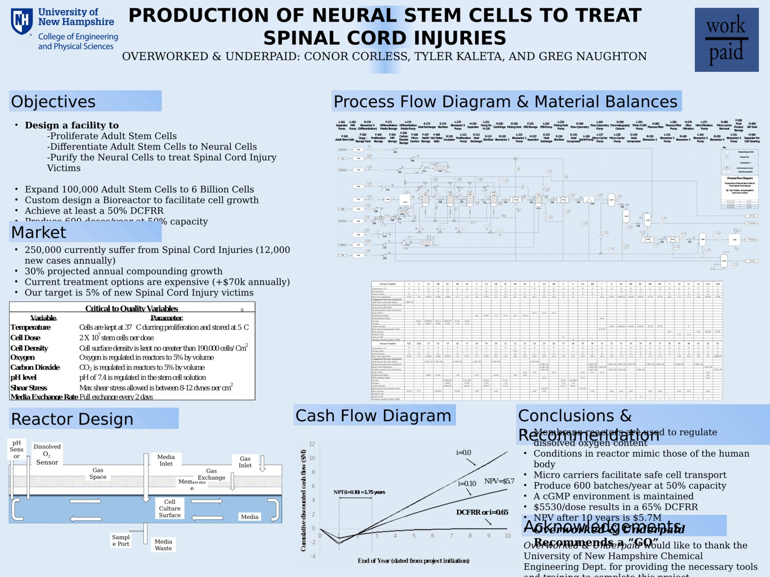 Production Of Neural Stem Cells To Treat Spinal Cord Injuries by cmq289