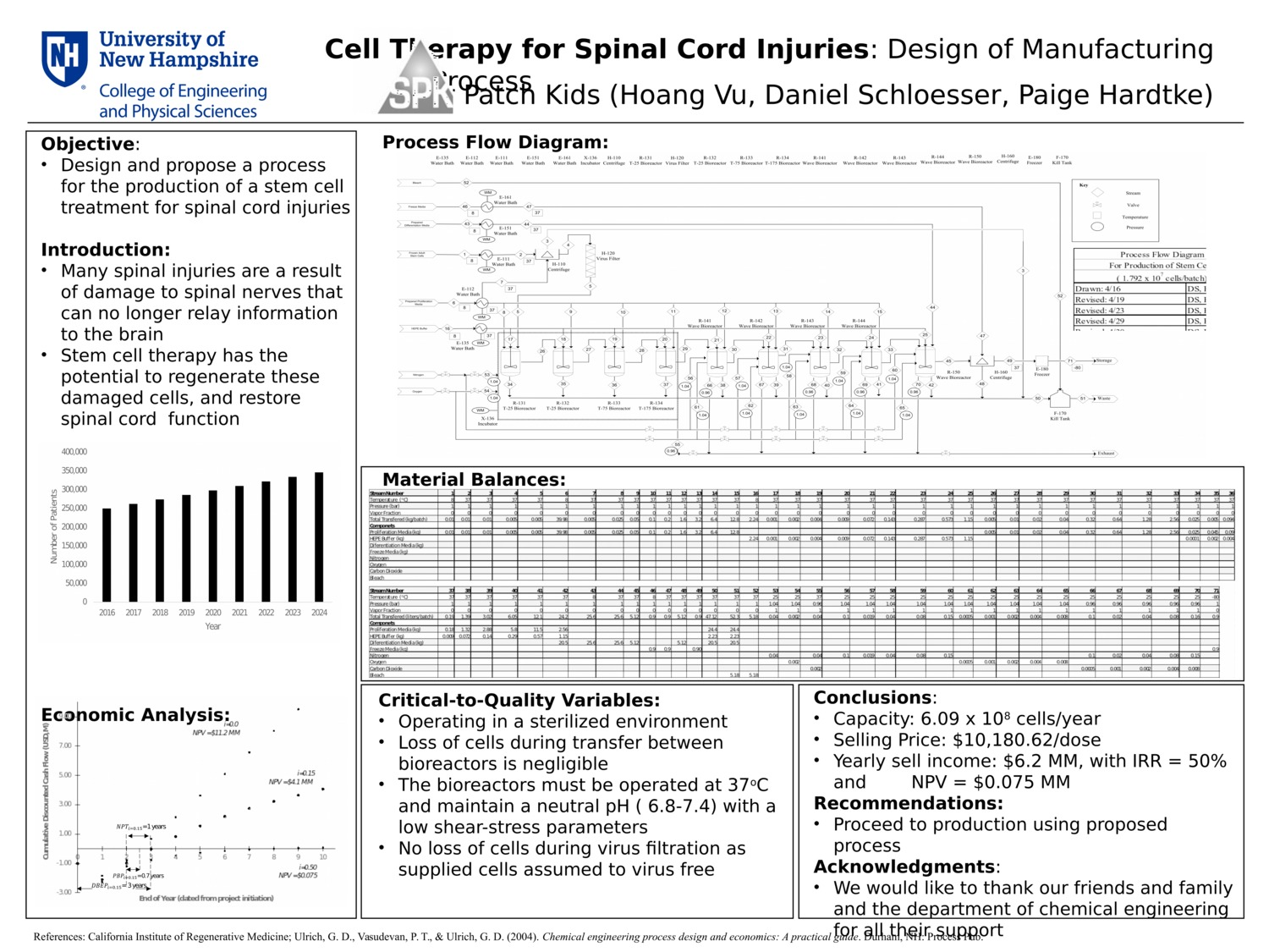 Cell Therapy For Spinal Cord Injuries by hin4