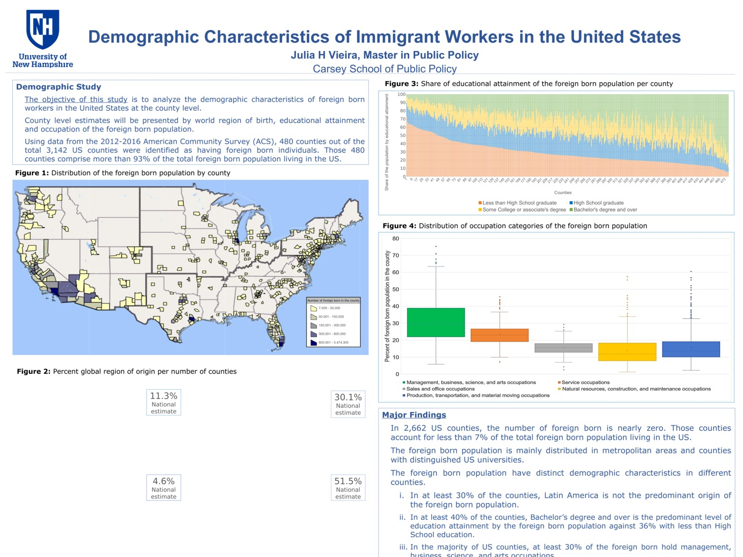 Demographic Characteristics Of Immigrant Workers In The United States by jhv1001
