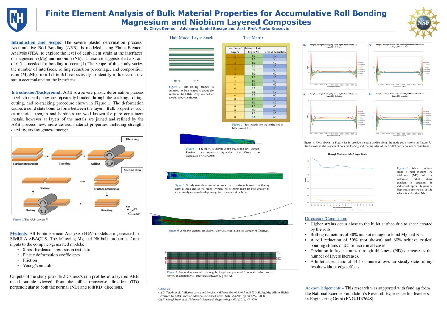 Finite Element Analysis Of Bulk Material Properties For Accumulative Roll Bonding Magnesium And Niobium Metal Matrix Composites by kitdemos