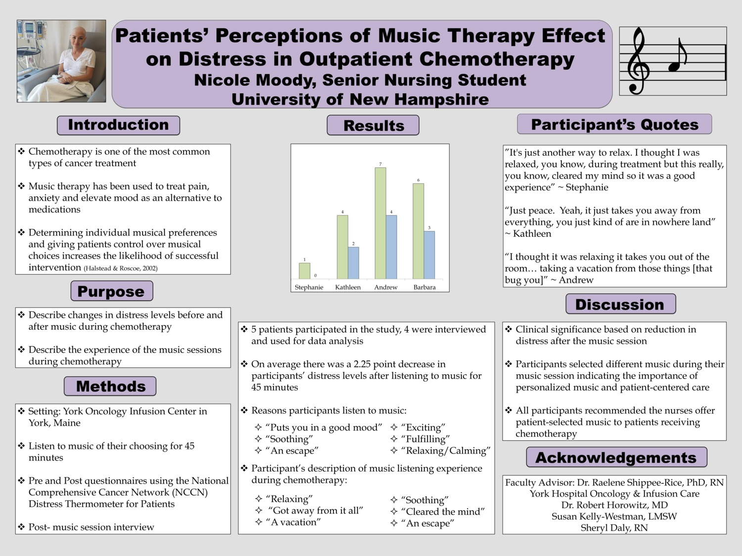 Patients' Perceptions Of Music Therapy Effect On Distress In Outpatient Chemotherapy by nm2002