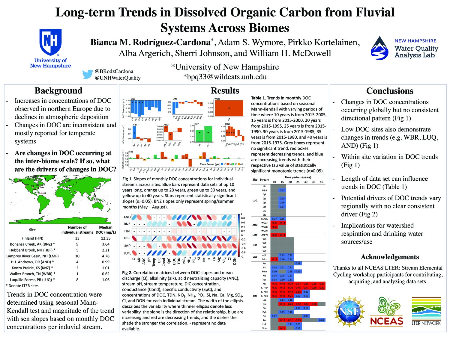 Long-Term Trends In Dissolved Organic Carbon From Fluvial Systems Across Biomes by bpq33