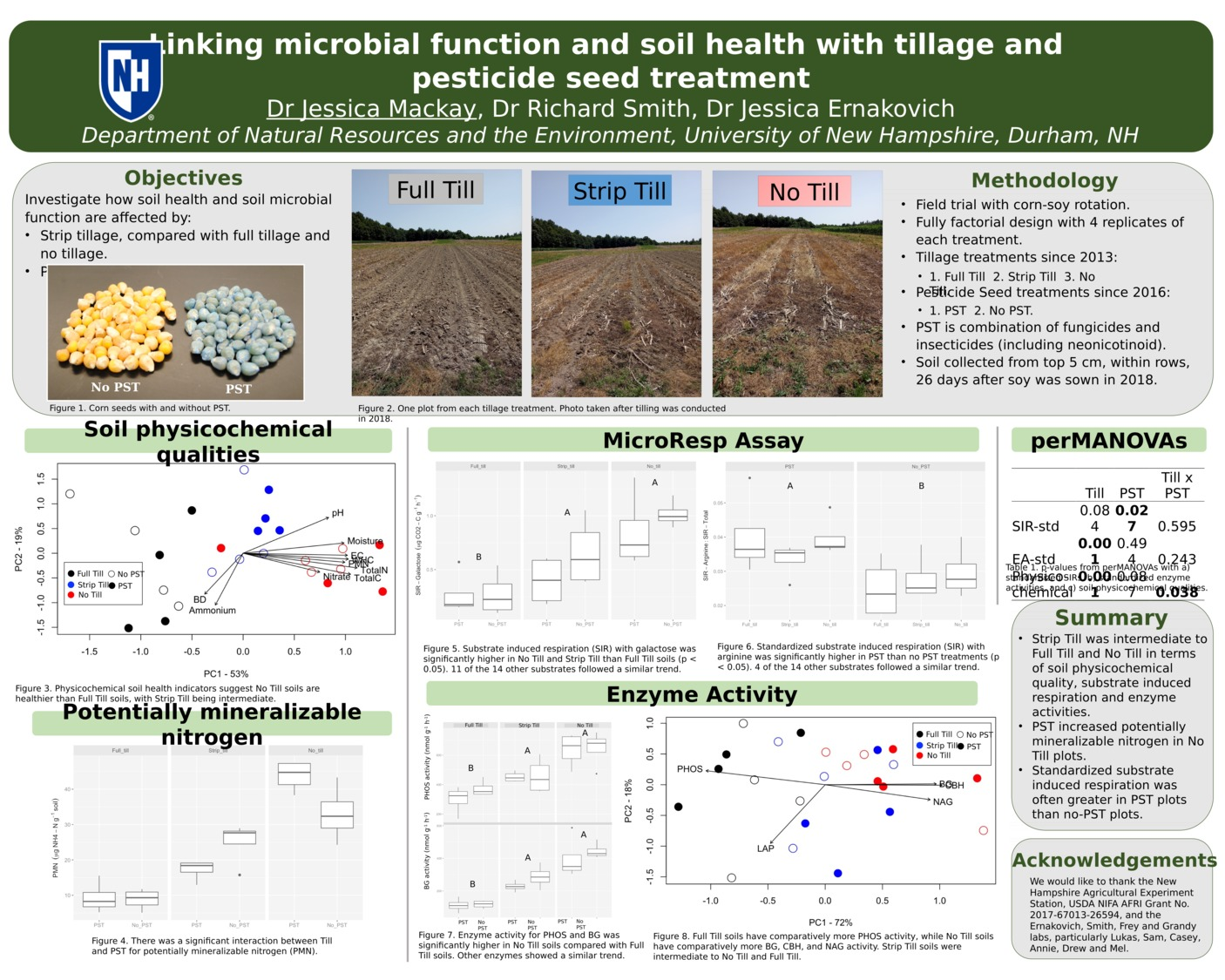 Linking Microbial Function And Soil Health With Tillage And Pesticide Seed Treatment by jem1101