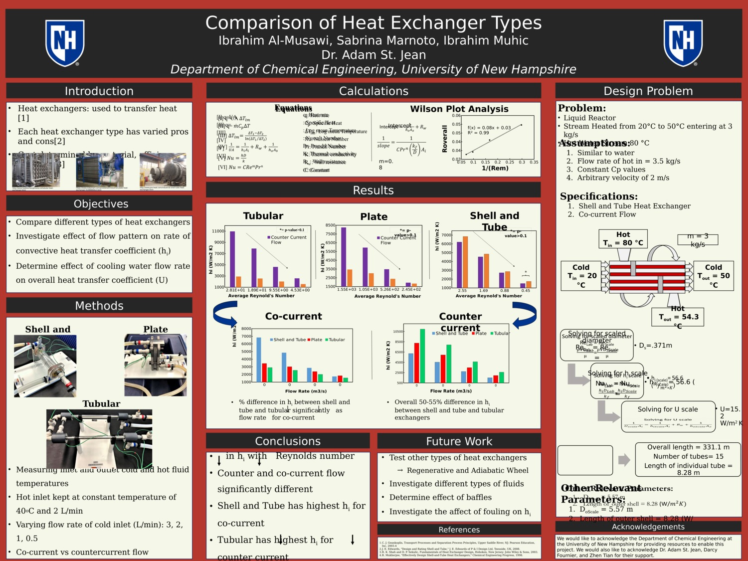 Comparison Of Heat Exchangers by smm1007