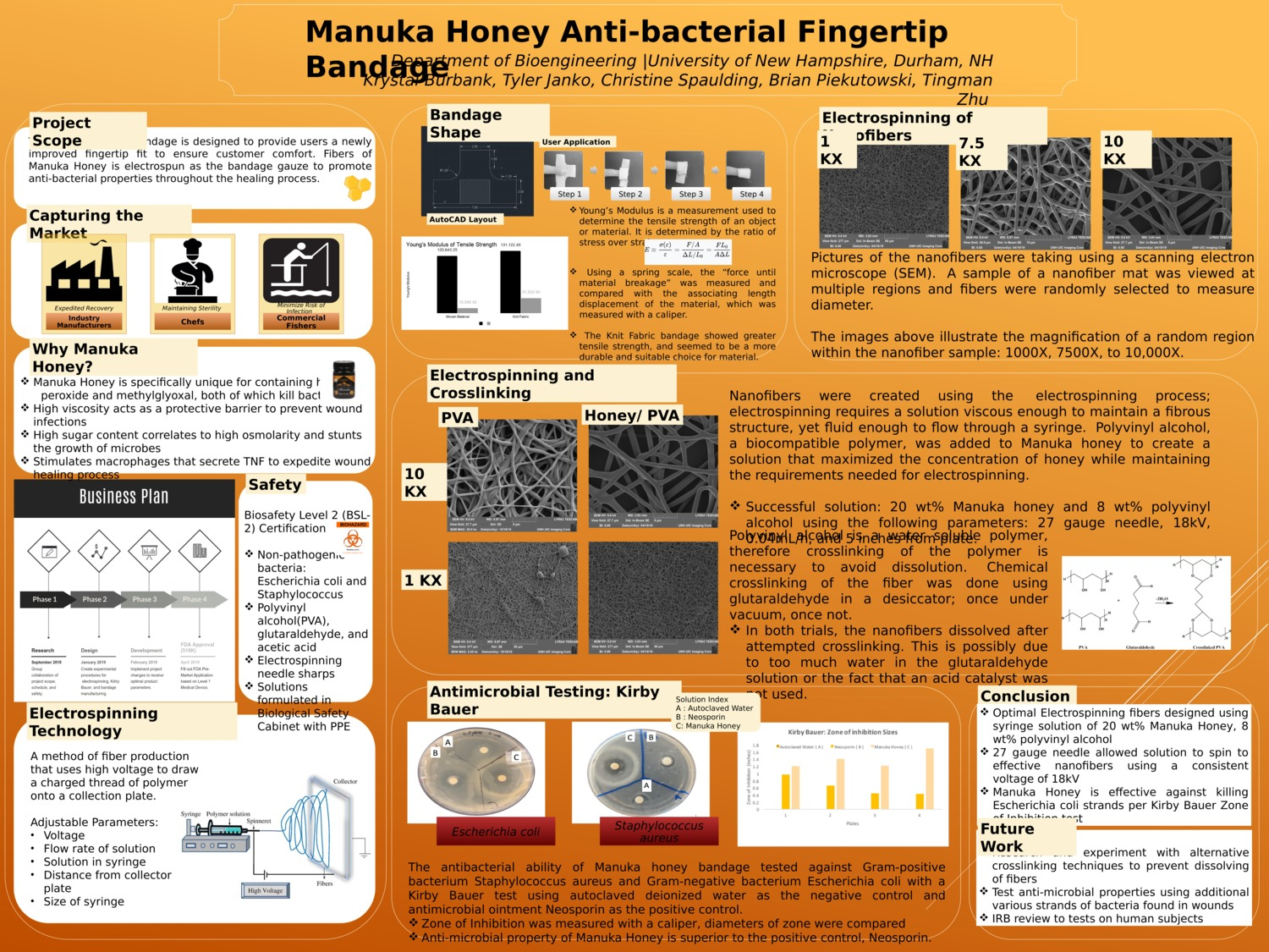 Manuka Honey Anti-Bacterial Fingertip Bandage by KBurbank