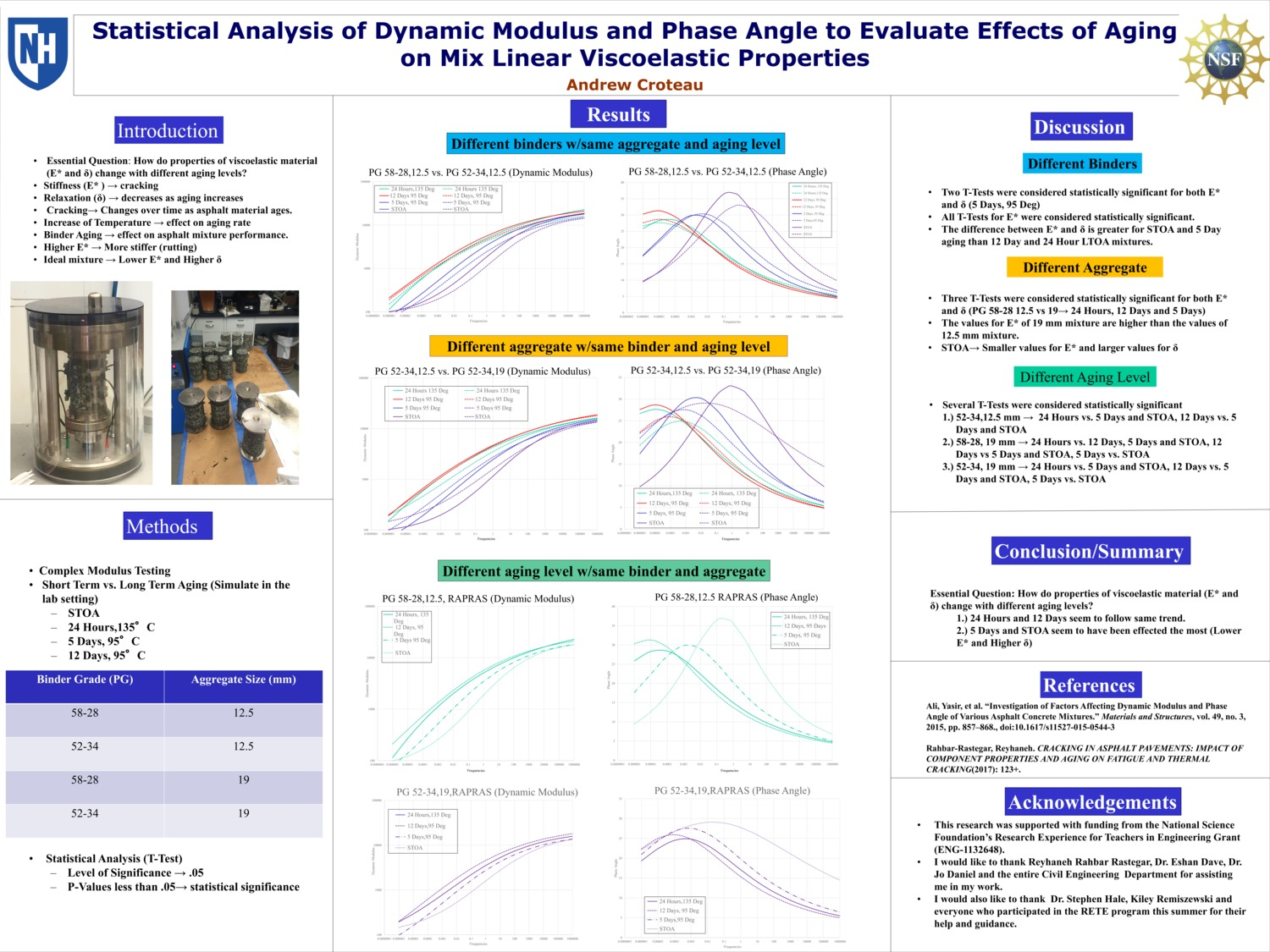 Statistical Analysis Of Dynamic Modulus And Phase Angle To Evaluate Effects Of Aging On Mix Linear Viscoelastic Properties by atg28