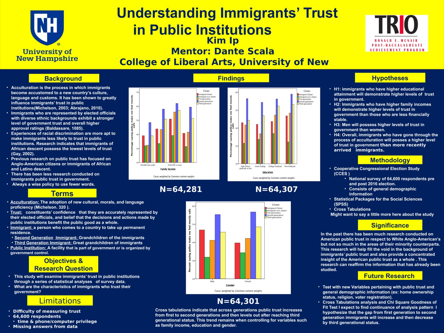 Understanding Immigrants' Trust In Public Institutions  by ki2000