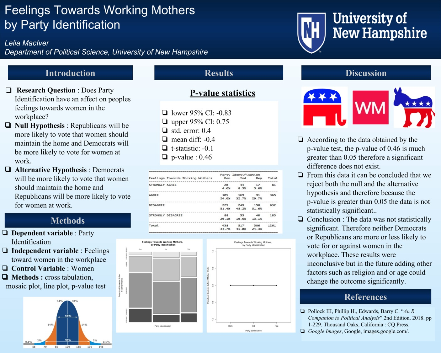 Feelings Towards Working Mothers By Party Identification by lpm1001