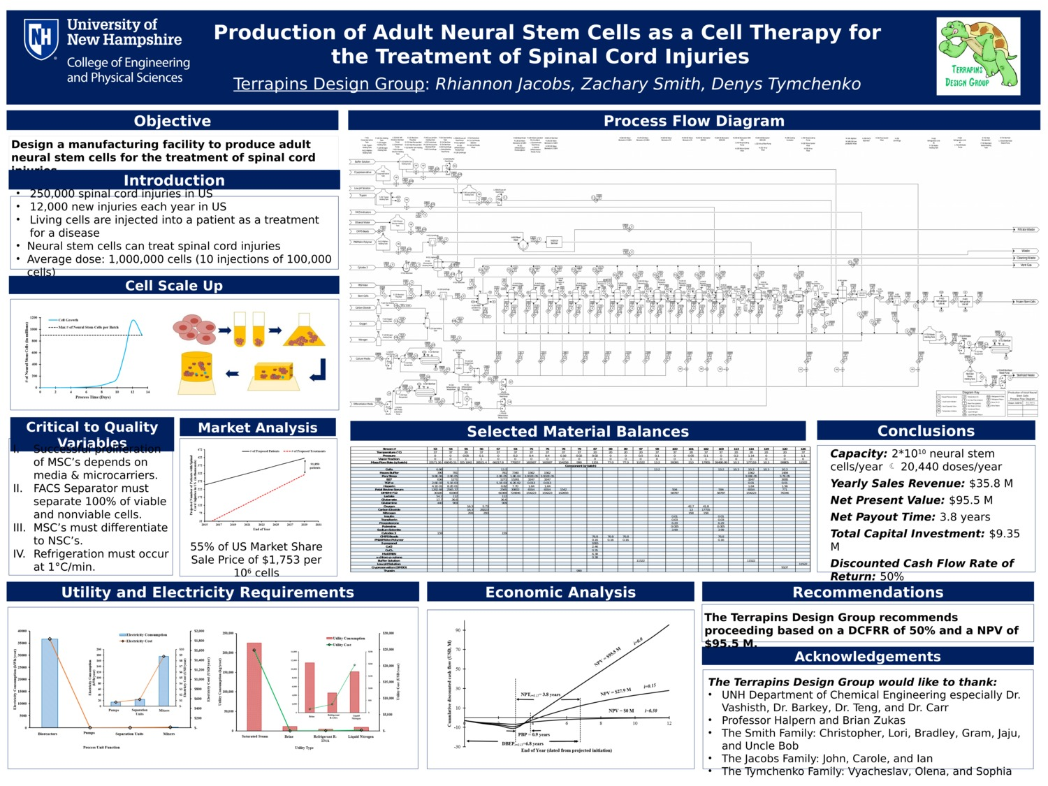Production Of Adult Neural Stem Cells As A Cell Therapy For The Treatment Of Spinal Cord Injuries by rlk58