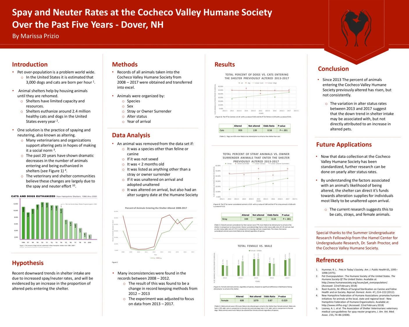 Spay And Neuter Rates At The Cocheco Valley Humane Society  Over The Past Five Years - Dover, Nh by map1007