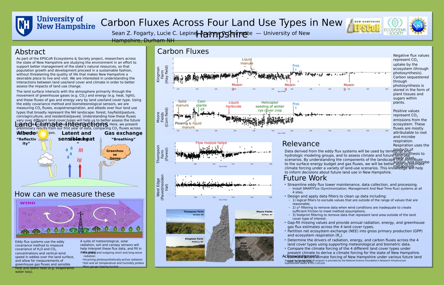 Carbon Fluxes Across Four Land Use Types In New Hampshire by lucie