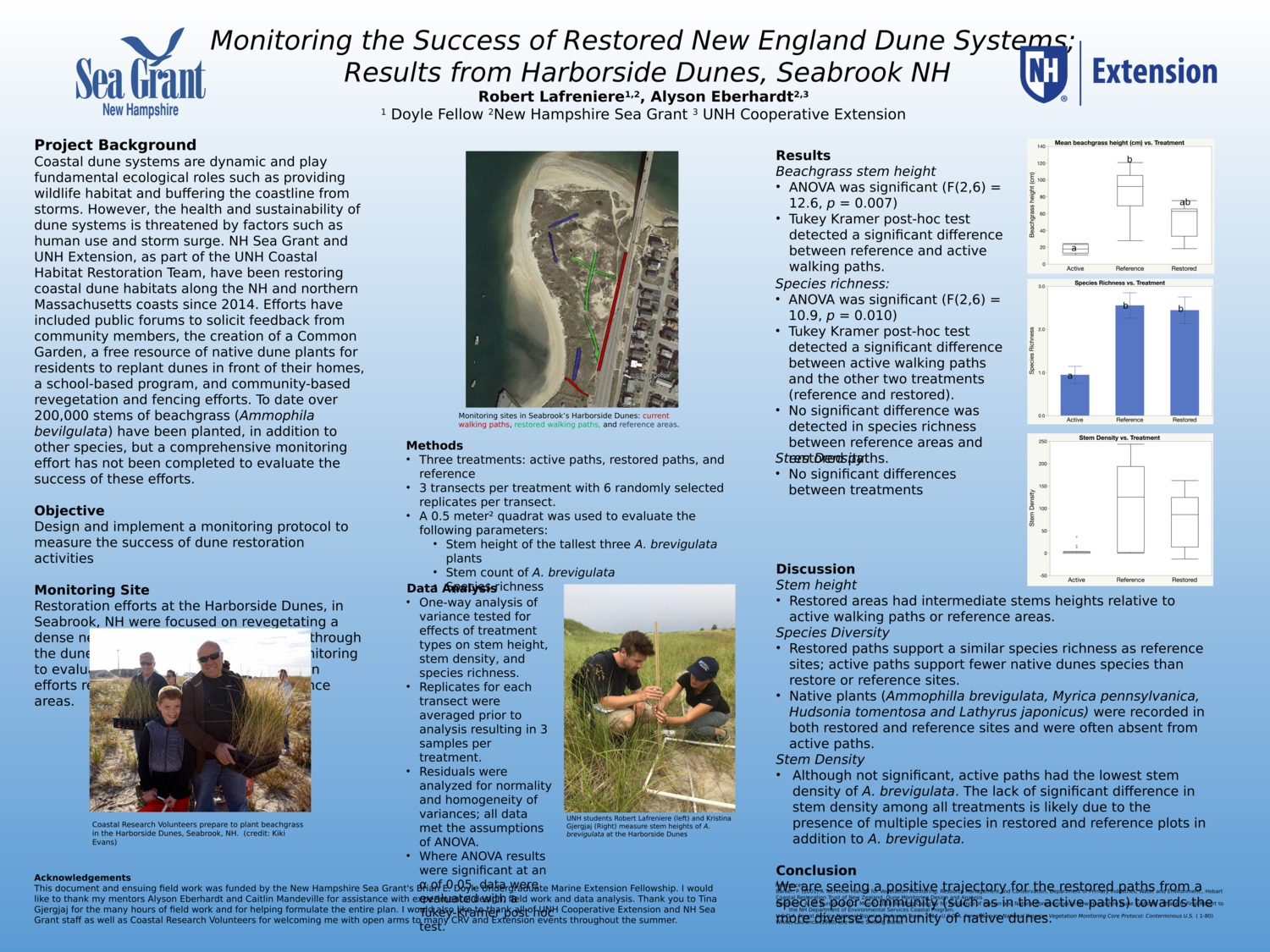 Monitoring The Success Of Restored New England Dune Systems;  Results From Harborside Dunes, Seabrook Nh by alysone