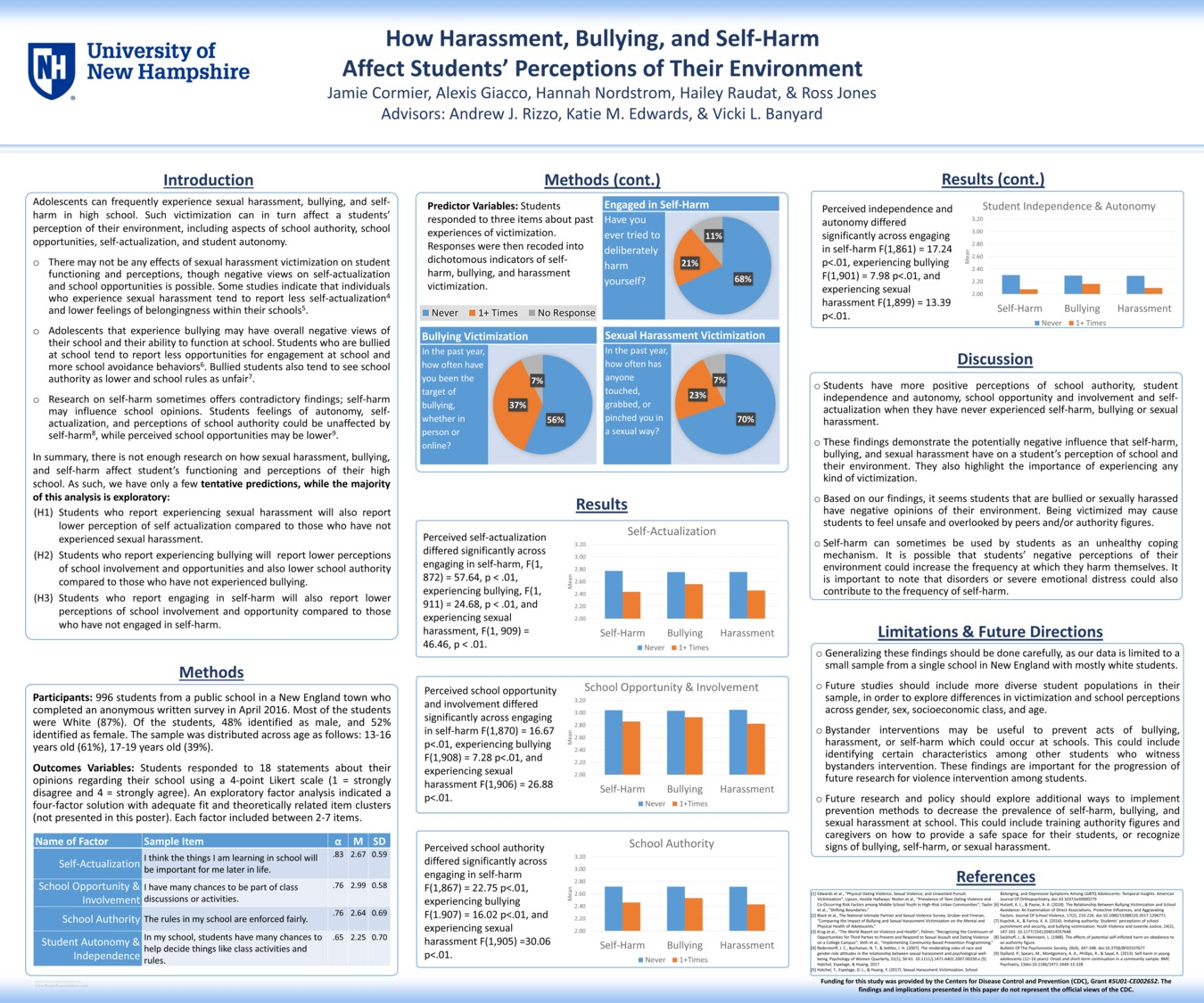 How Harassment, Bullying, And Self-Harm Affect Students' Perceptions Of Their Environment by ajr1039