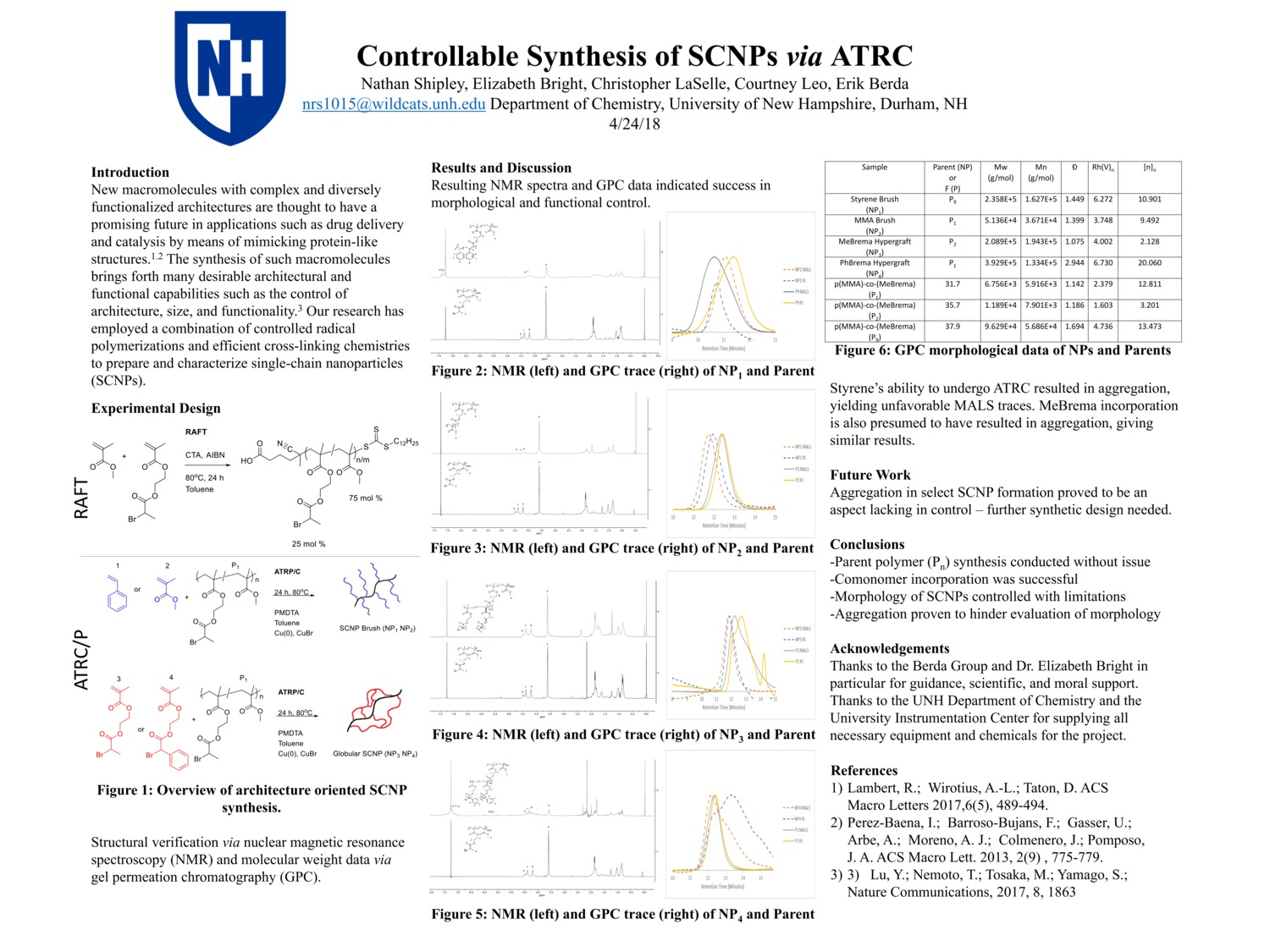 Controllable Synthesis Of Scnps Via Atrc by nrs1015