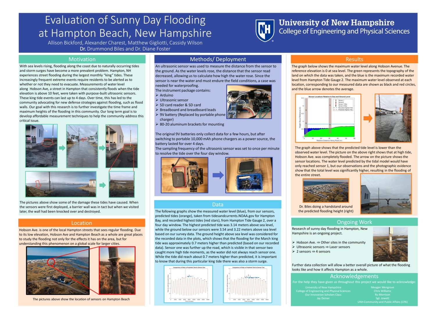Evaluation Of Sunny Day Flooding At Hampton Beach by arc1086