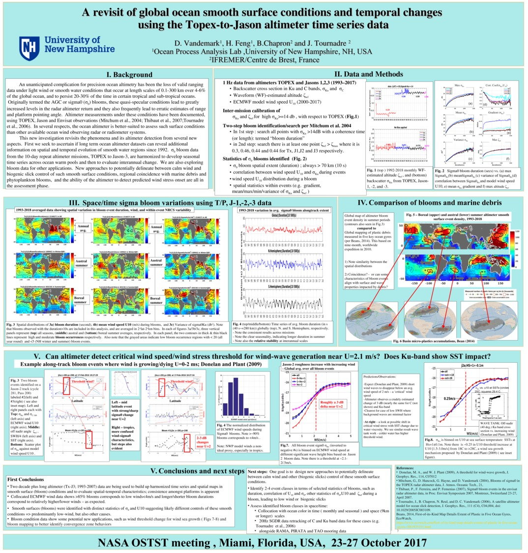 A Revisit Of Global Ocean Smooth Surface Conditions And Temporal Changes  by hfengg